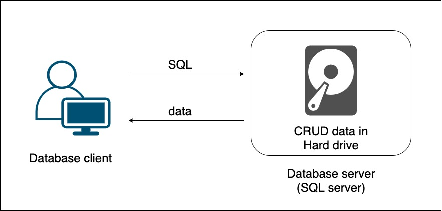 PostgreSQL 教學